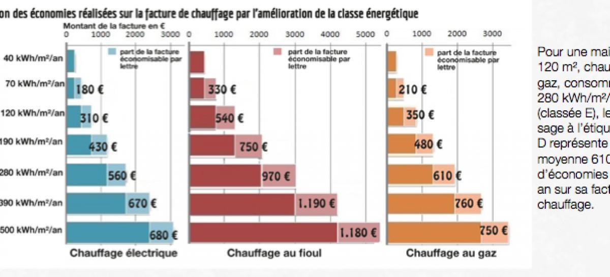 DPE : passer d'une étiquette D à C représente 750 € d'économies par an