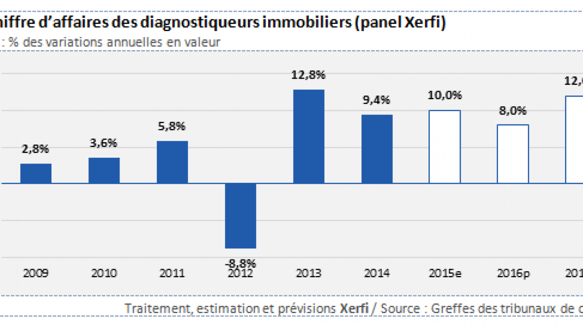 Marché du diagnostic : forte croissance en 2016 et 2017 selon Xerfi