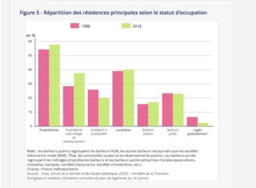 35,4 millions de logements en France (enquête Insee)