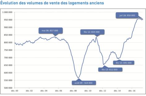 950 000 ventes réalisées depuis un an selon les Notaires de France
